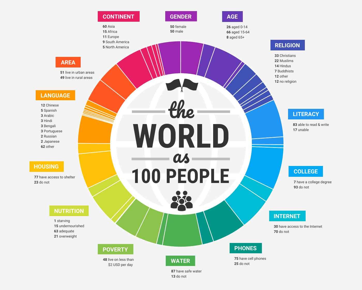 Infographic thể hiện chủ đề dân số